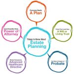 What Is Estate Planning? Six Good Reasons Everyone Should Have An Estate Plan In San Diego